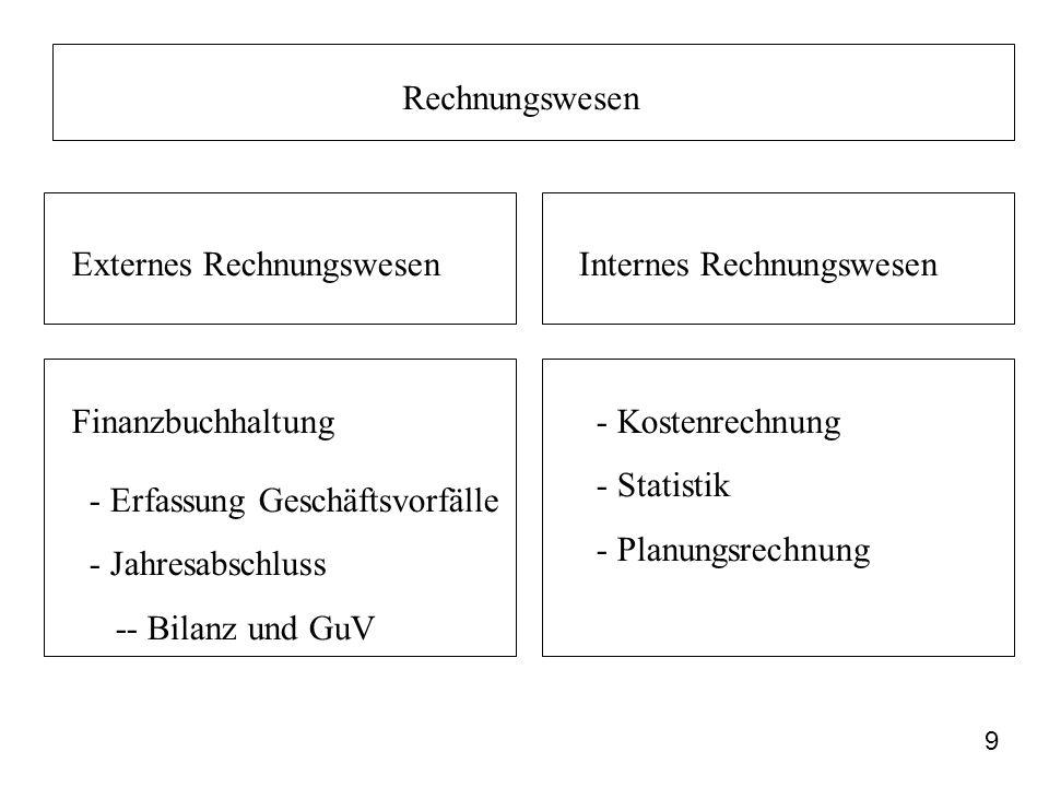 Rechnungswesen Externes Rechnungswesen. Internes Rechnungswesen. Finanzbuchhaltung. - Kostenrechnung.