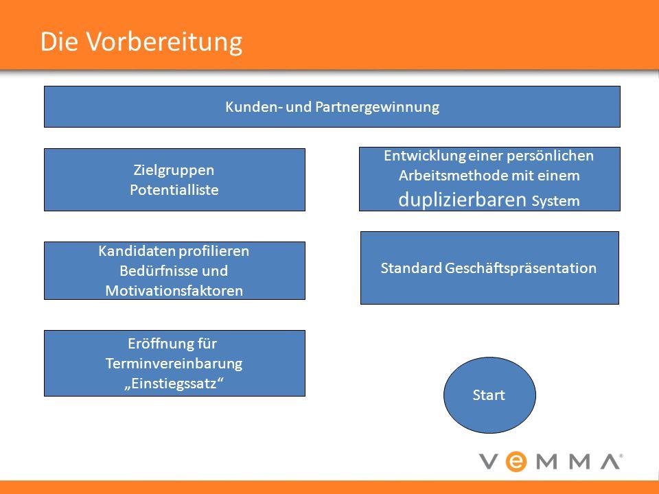 Die Vorbereitung duplizierbaren System Kunden- und Partnergewinnung