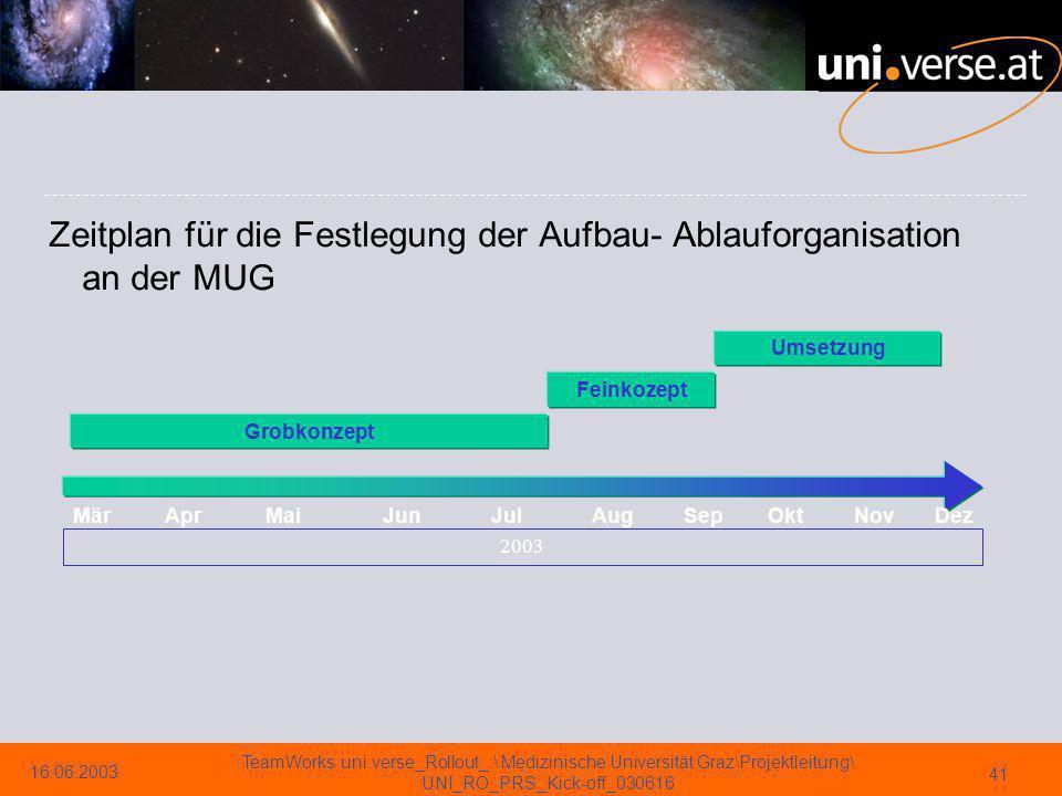 Zeitplan für die Festlegung der Aufbau- Ablauforganisation an der MUG