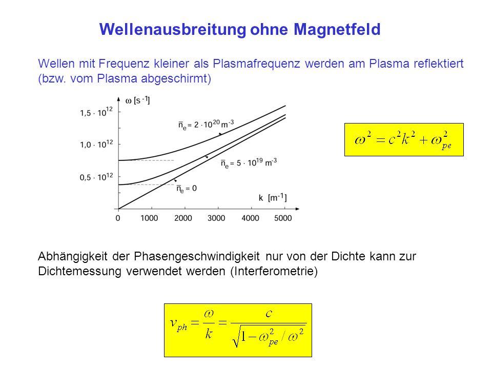 Wellenausbreitung ohne Magnetfeld