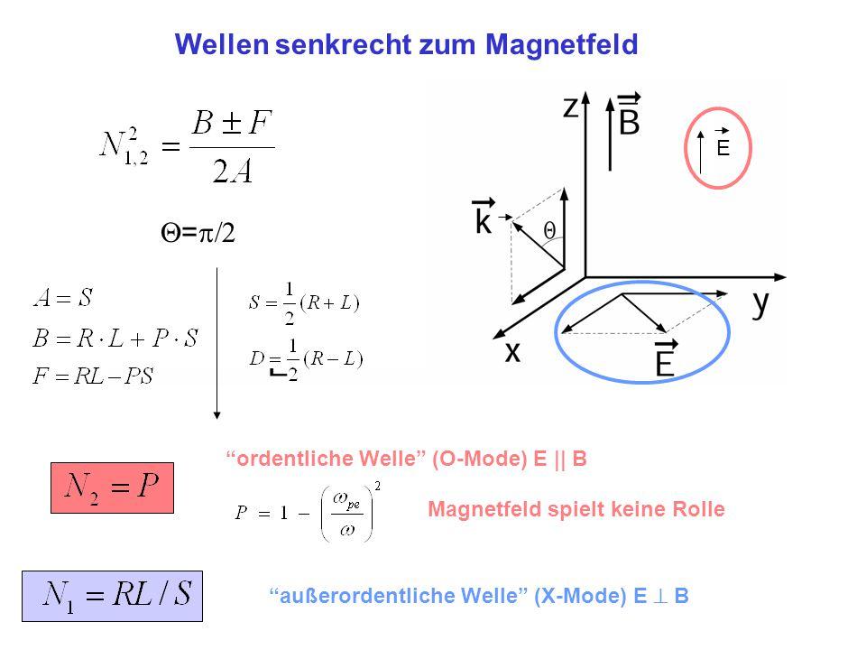 Wellen senkrecht zum Magnetfeld