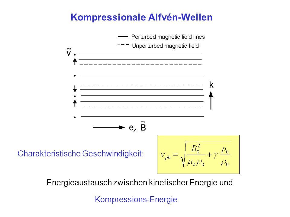 Kompressionale Alfvén-Wellen