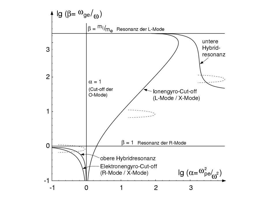 Uebersichtsbild, logarithmisch, um realistisches Massenverhaeltnis zu erlauben: