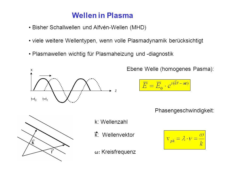 Wellen in Plasma Bisher Schallwellen und Alfvén-Wellen (MHD)