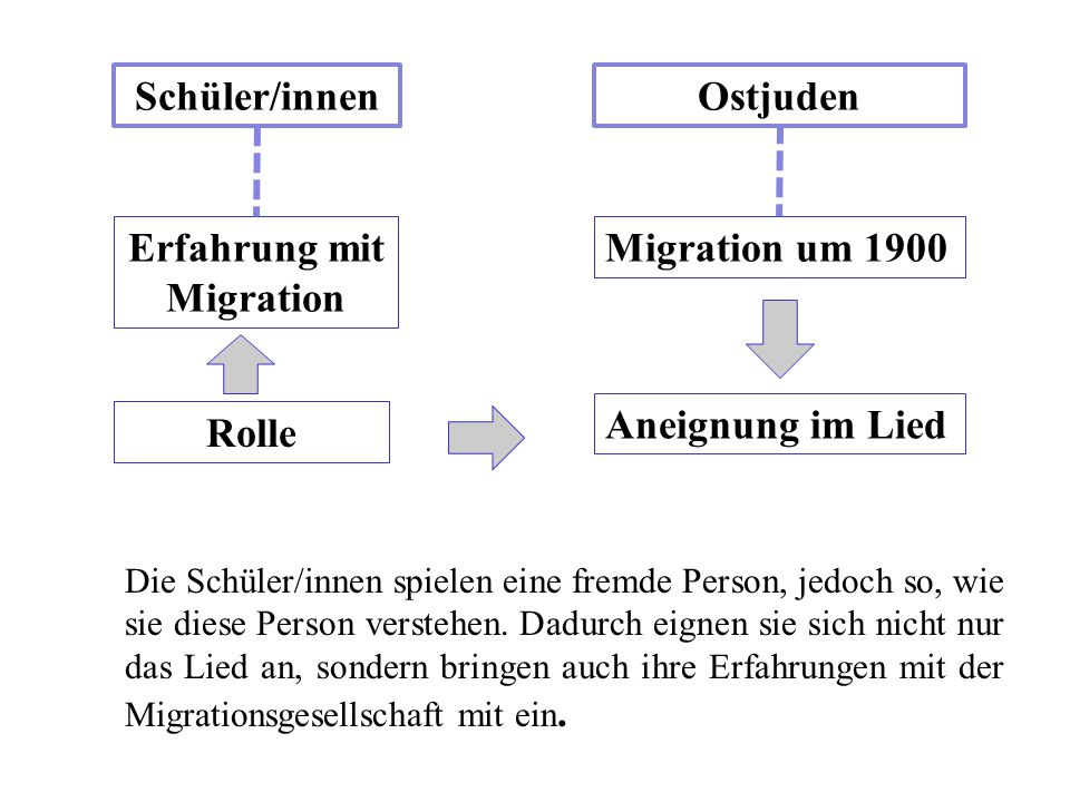 Schüler/innen Ostjuden Erfahrung mit Migration Rolle