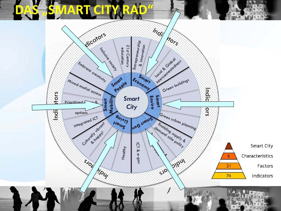 "DAS ""SMART CITY RAD"