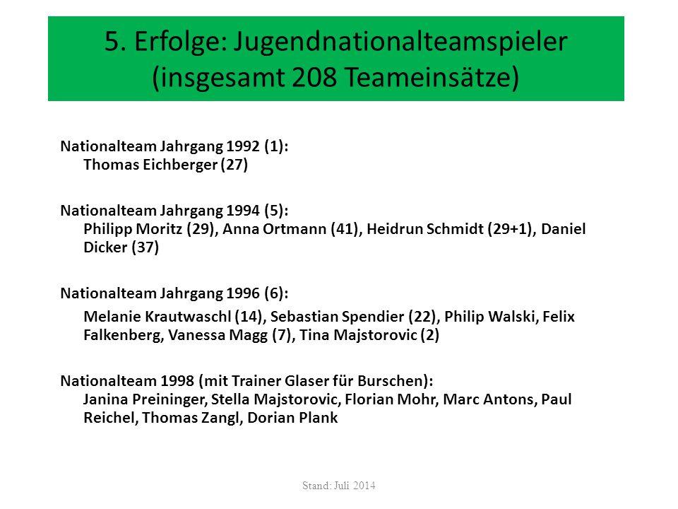 5. Erfolge: Jugendnationalteamspieler (insgesamt 208 Teameinsätze)
