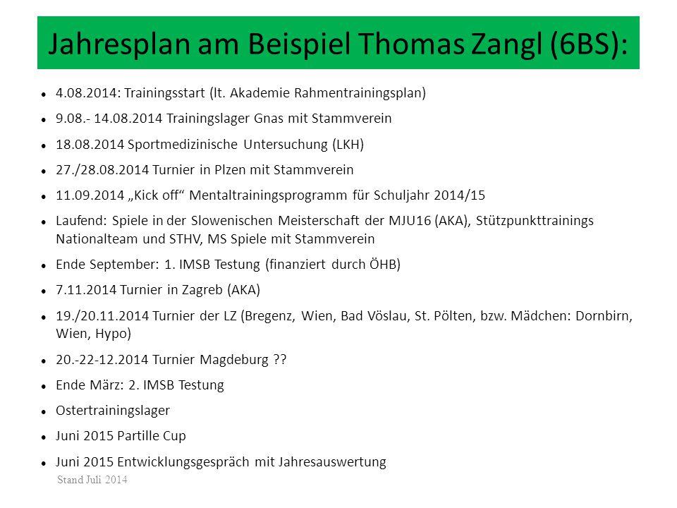 Jahresplan am Beispiel Thomas Zangl (6BS):