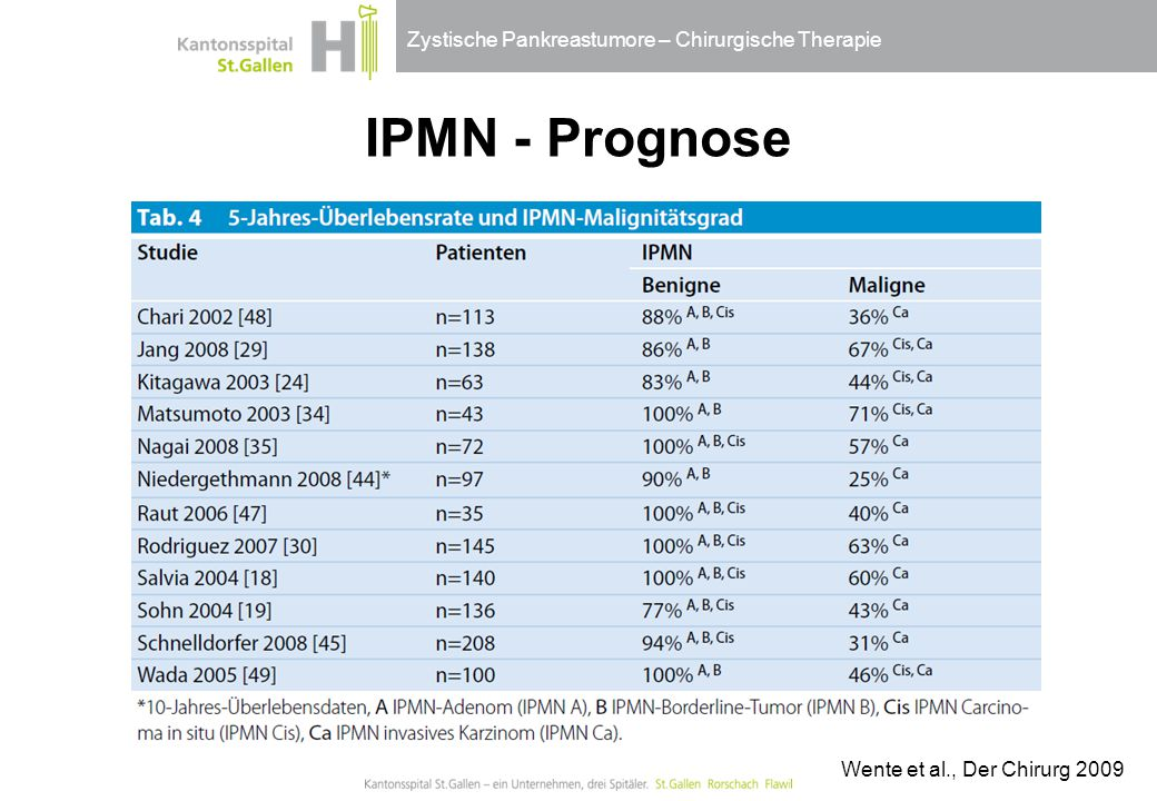IPMN - Prognose Wente et al., Der Chirurg 2009