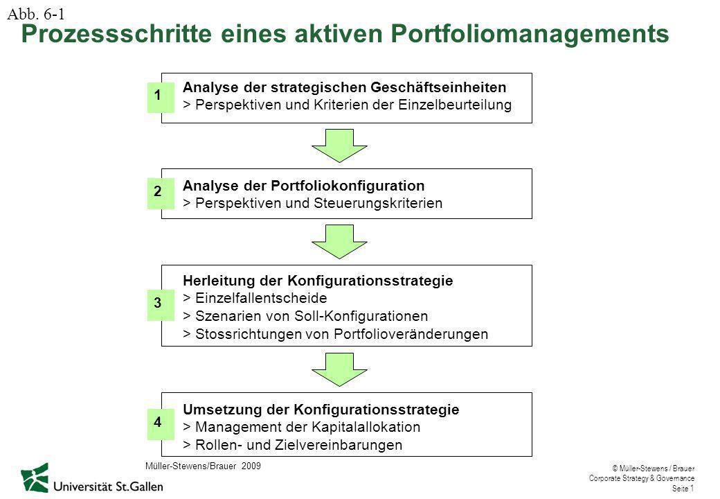 Prozessschritte eines aktiven Portfoliomanagements
