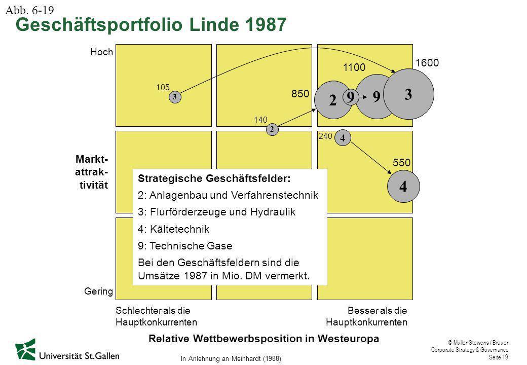 Relative Wettbewerbsposition in Westeuropa