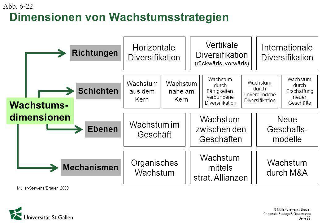 Dimensionen von Wachstumsstrategien