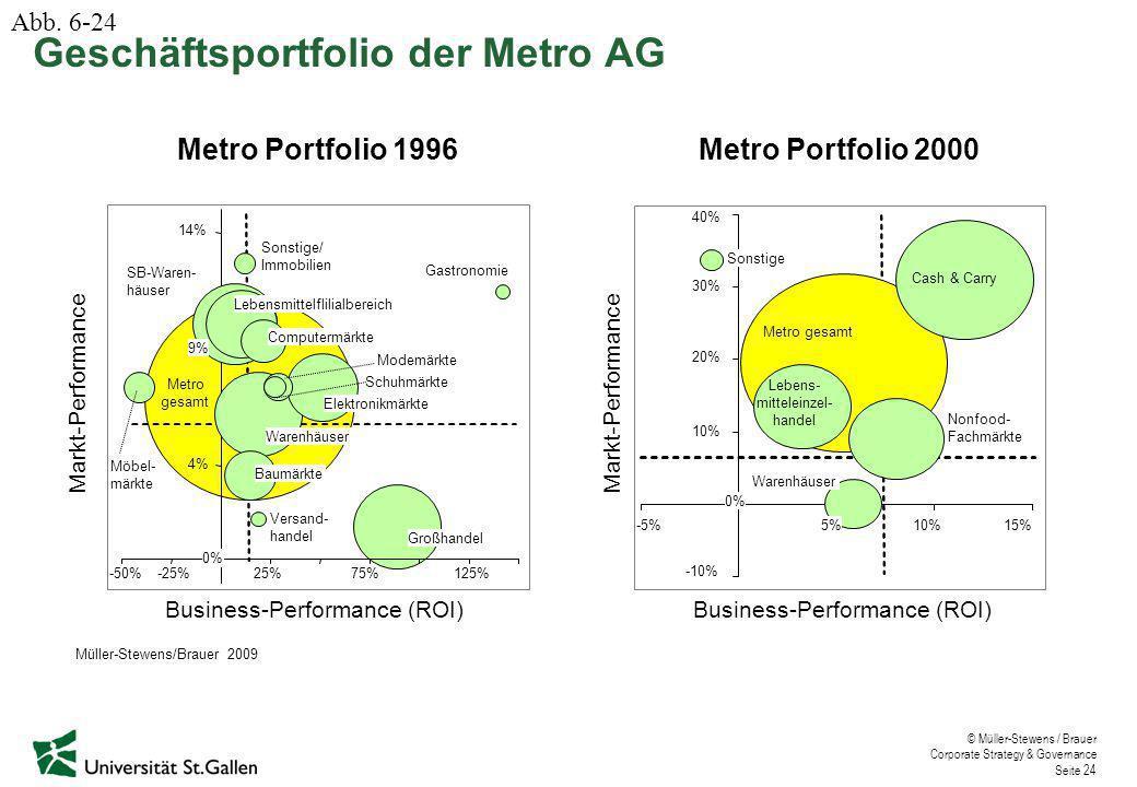 Geschäftsportfolio der Metro AG