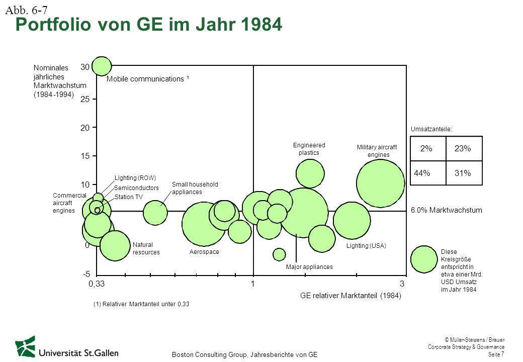 Portfolio von GE im Jahr 1984