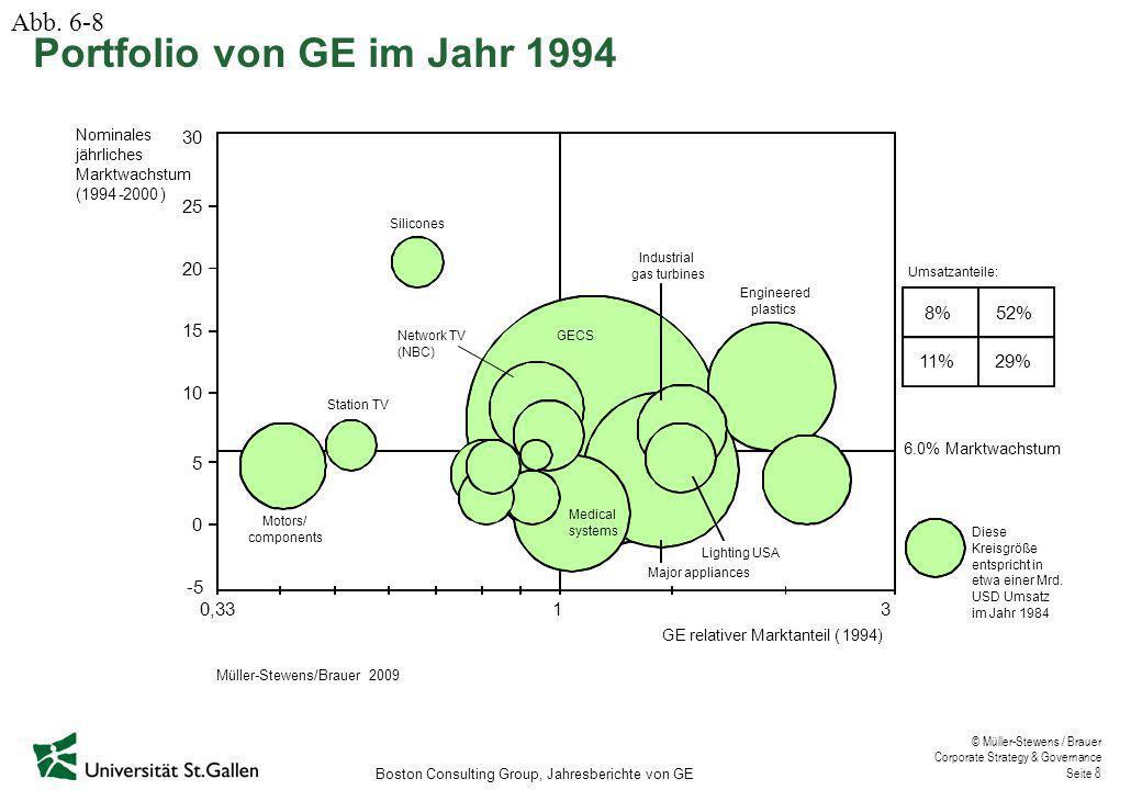 Portfolio von GE im Jahr 1994