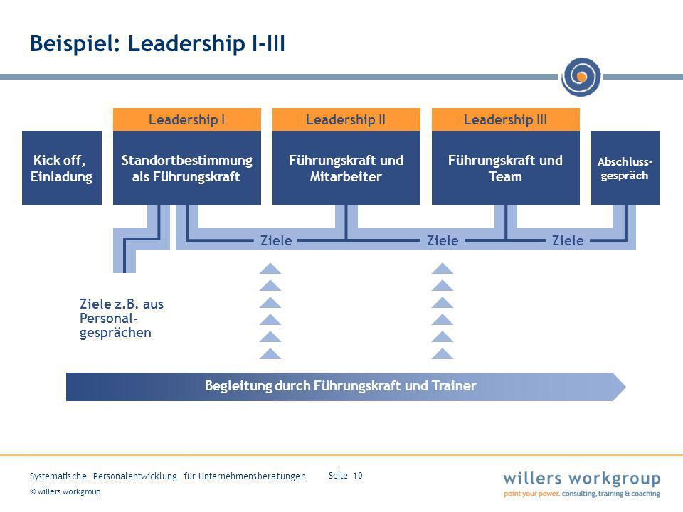 Beispiel: Leadership I-III