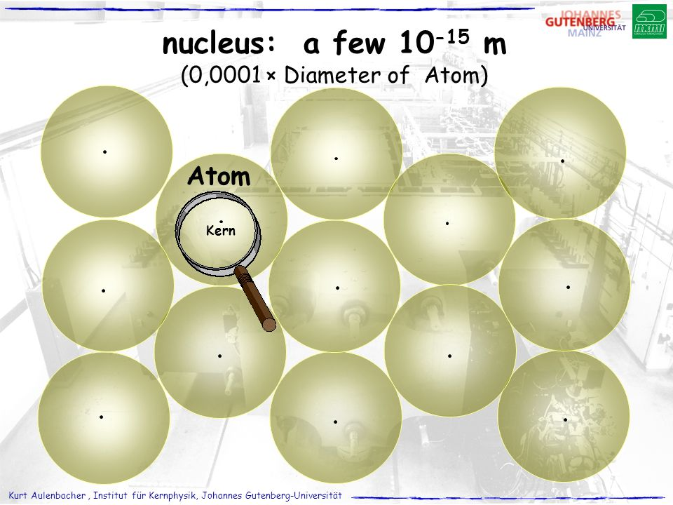 nucleus: a few 10-15 m (0,0001 × Diameter of Atom) Atom Kern