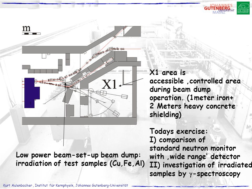 accessible 'controlled area during beam dump operation. (1meter iron+