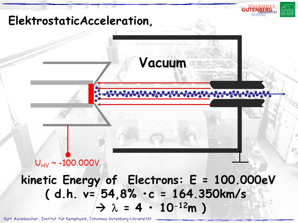 kinetic Energy of Electrons: E = 100.000eV