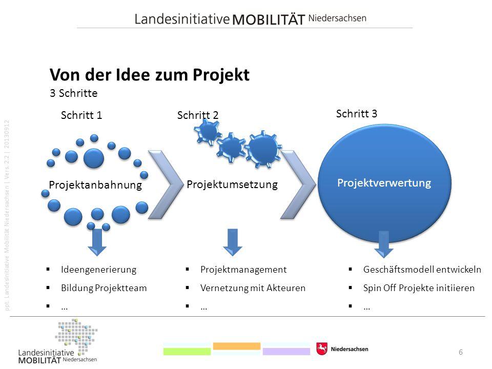 Von der Idee zum Projekt 3 Schritte
