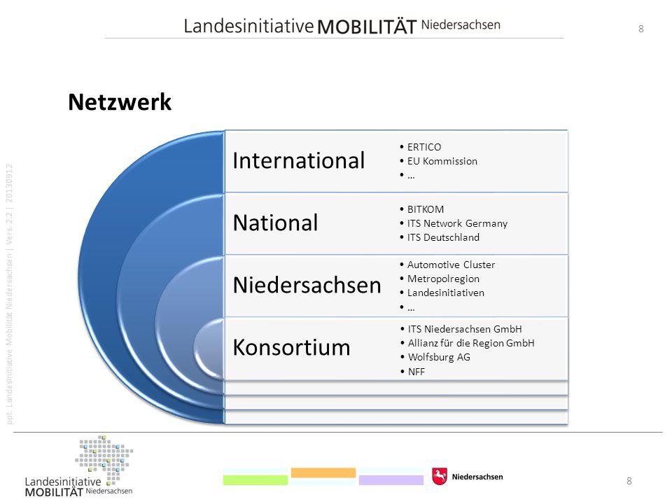 Netzwerk International National Niedersachsen Konsortium 8 ERTICO