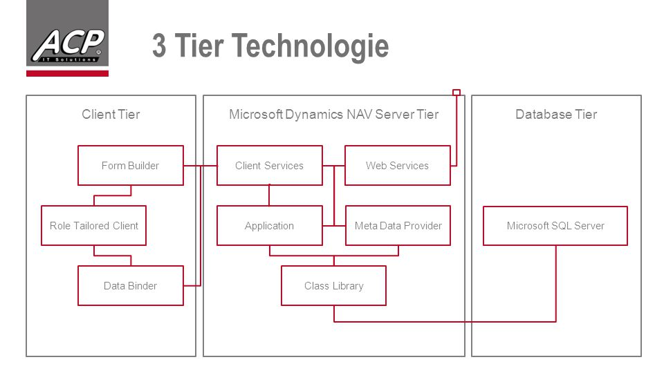 Microsoft Dynamics NAV Server Tier