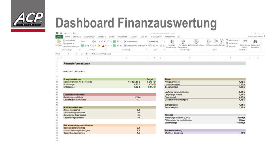 Dashboard Finanzauswertung