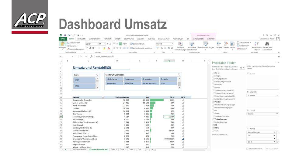 Dashboard Umsatz