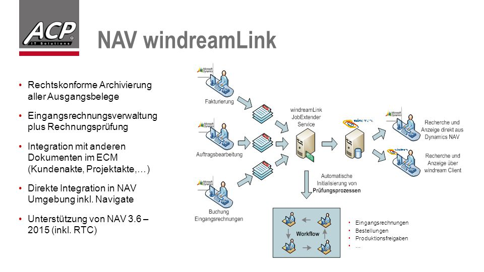NAV windreamLink Rechtskonforme Archivierung aller Ausgangsbelege