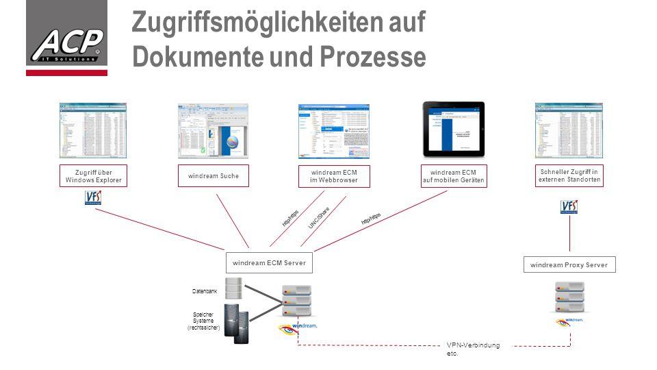 Zugriffsmöglichkeiten auf Dokumente und Prozesse