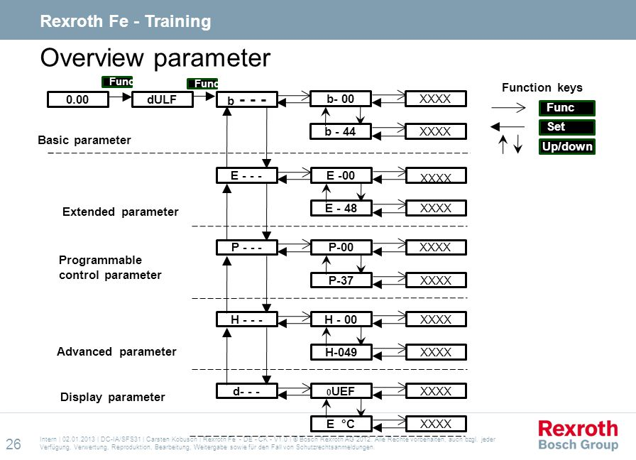 Overview parameter Rexroth Fe - Training 0.00 dULF b - - - E - - -