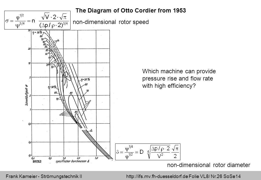 The Diagram of Otto Cordier from 1953