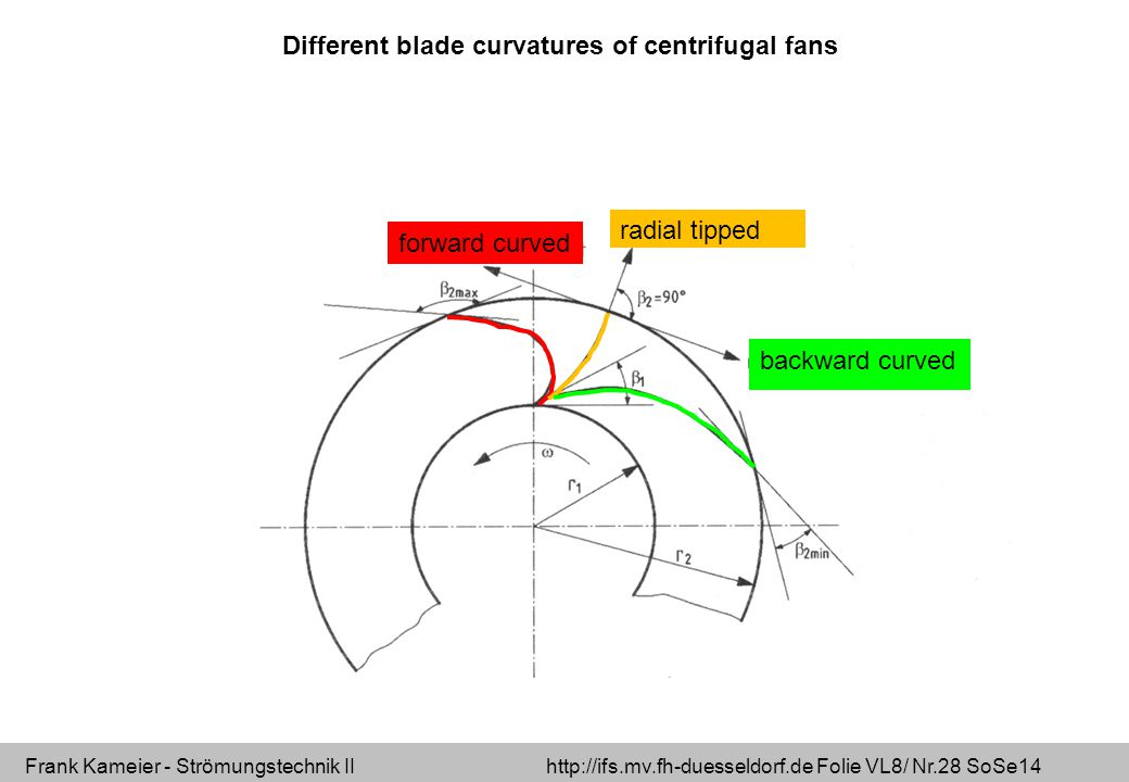 Different blade curvatures of centrifugal fans