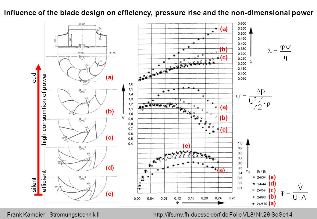 Influence of the blade design on efficiency, pressure rise and the non-dimensional power