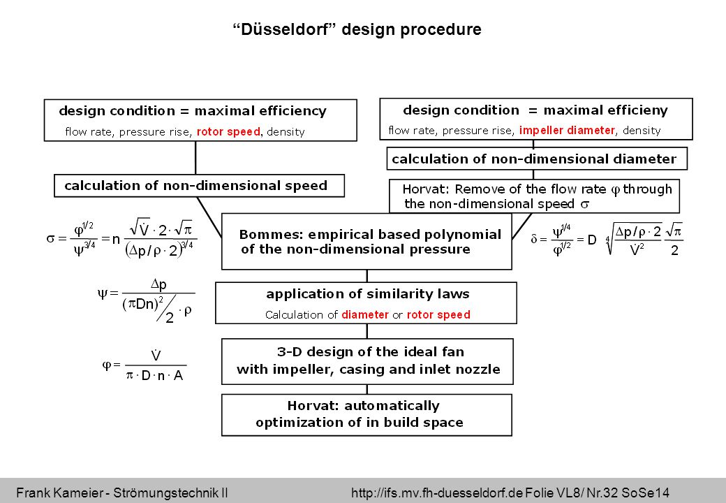 Düsseldorf design procedure