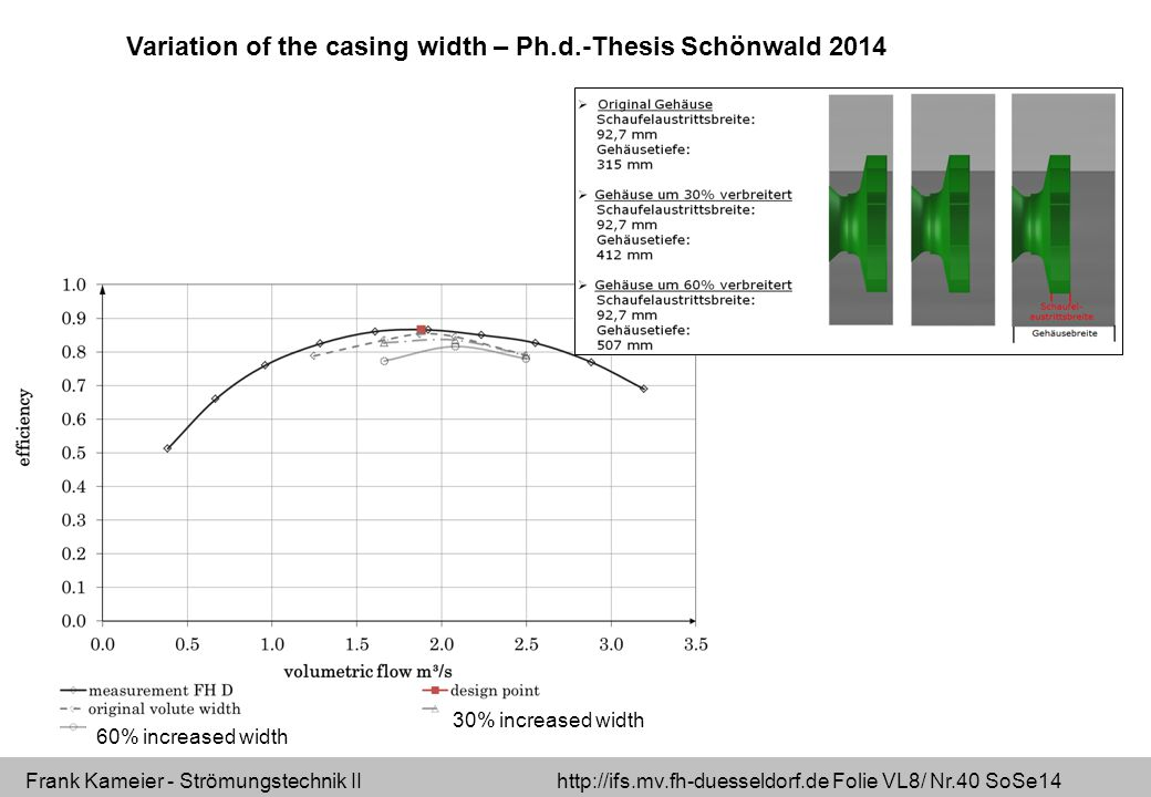 Variation of the casing width – Ph.d.-Thesis Schönwald 2014