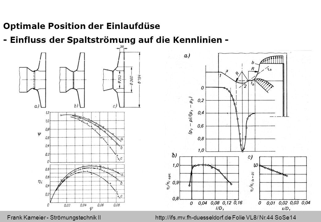 Optimale Position der Einlaufdüse