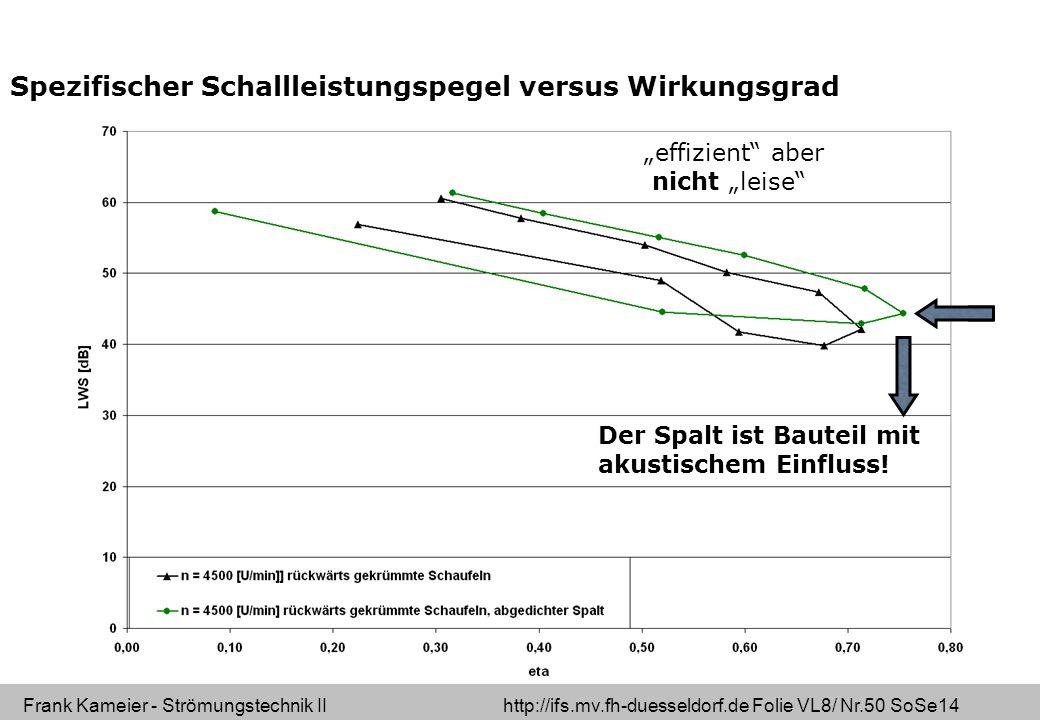 Spezifischer Schallleistungspegel versus Wirkungsgrad