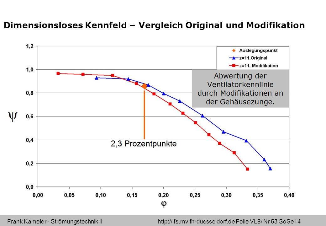 Dimensionsloses Kennfeld – Vergleich Original und Modifikation