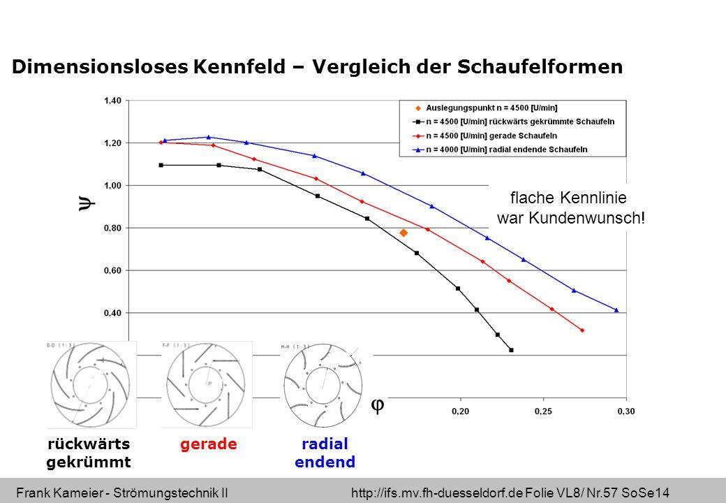 Dimensionsloses Kennfeld – Vergleich der Schaufelformen