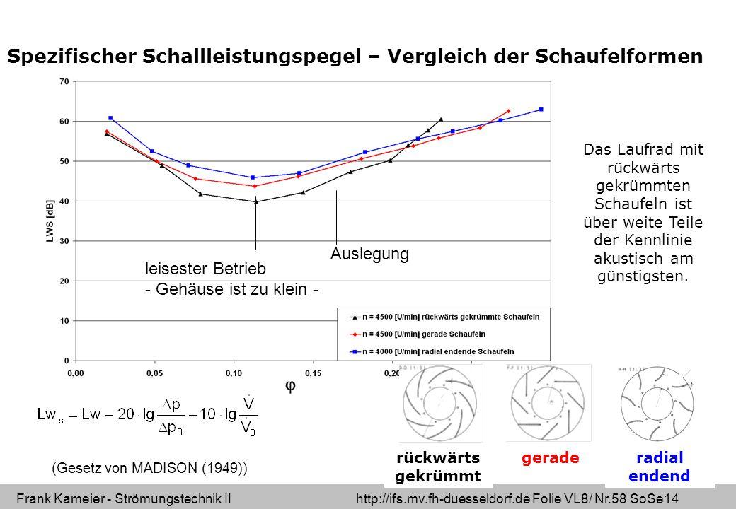 Spezifischer Schallleistungspegel – Vergleich der Schaufelformen