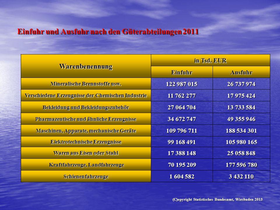 Einfuhr und Ausfuhr nach den Güterabteilungen 2011