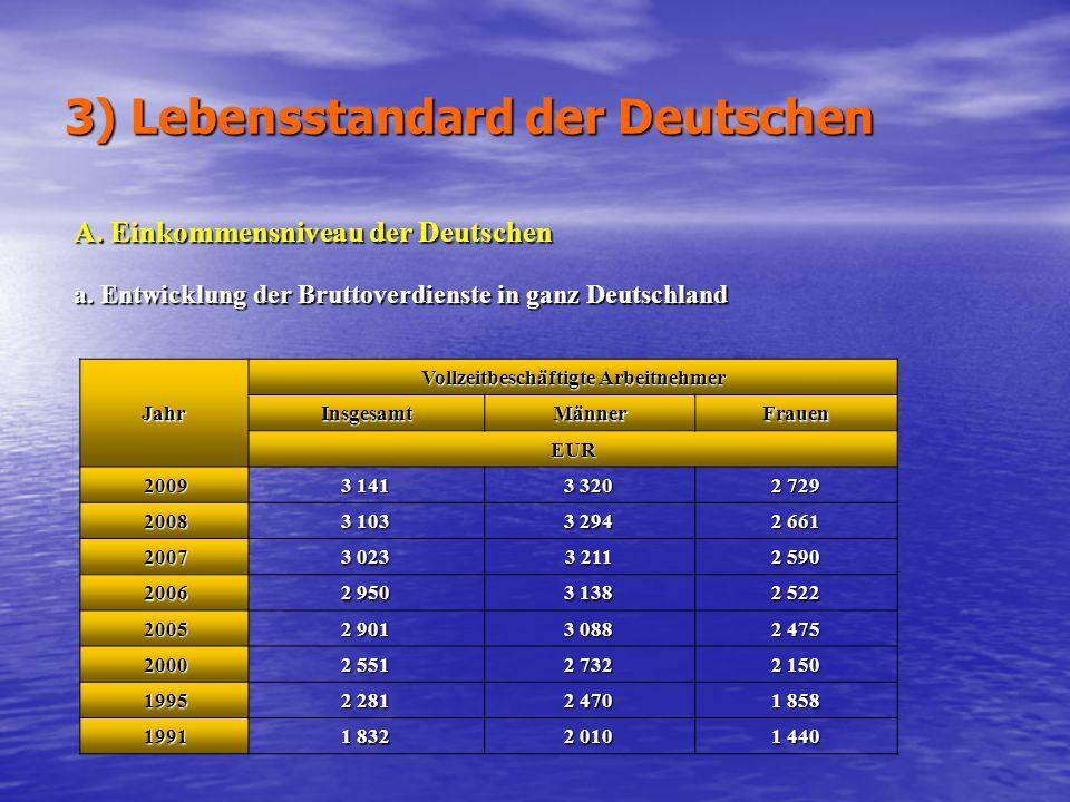 3) Lebensstandard der Deutschen