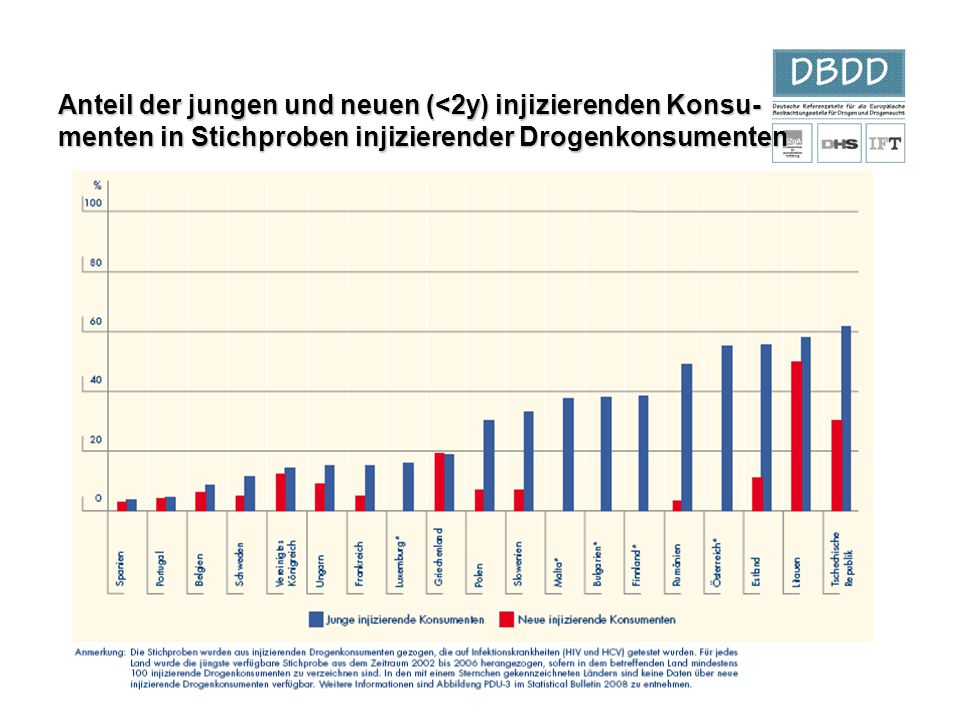 Anteil der jungen und neuen (<2y) injizierenden Konsu- menten in Stichproben injizierender Drogenkonsumenten