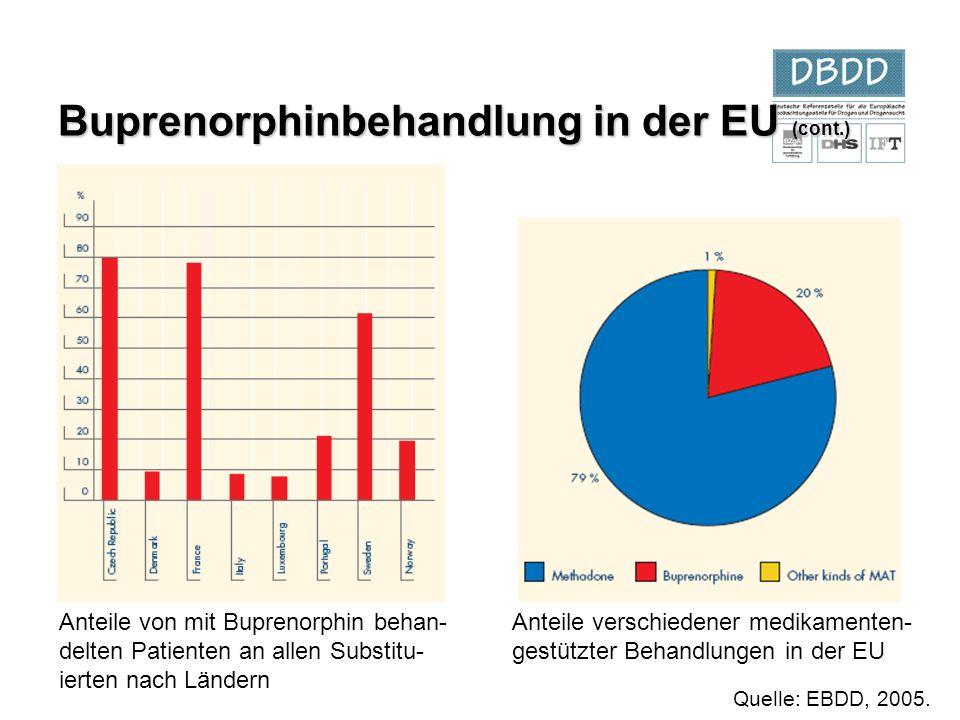 Buprenorphinbehandlung in der EU (cont.)