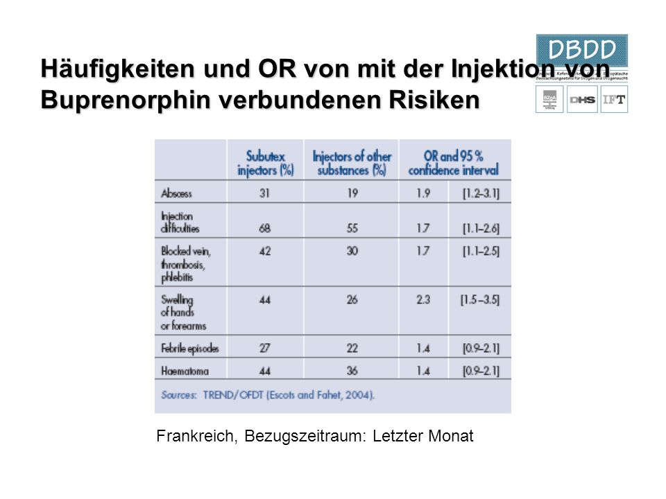 Häufigkeiten und OR von mit der Injektion von Buprenorphin verbundenen Risiken
