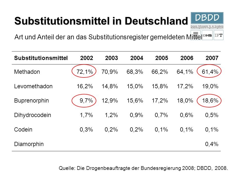 Substitutionsmittel in Deutschland