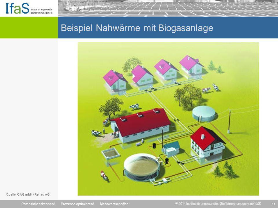 Beispiel Nahwärme mit Biogasanlage