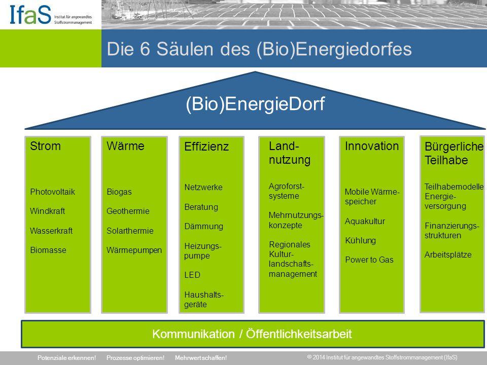 Die 6 Säulen des (Bio)Energiedorfes