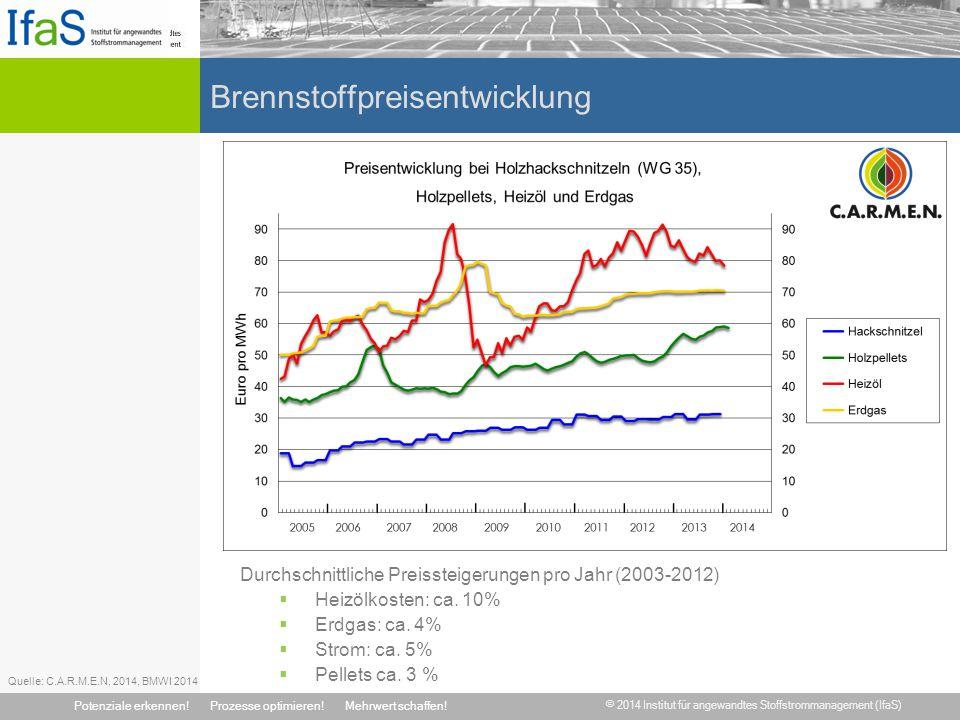 Brennstoffpreisentwicklung